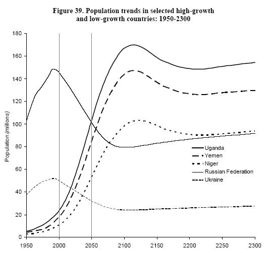 Populačné trendy