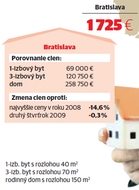 byty_bratislava