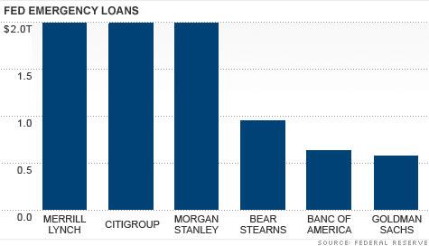 chart_fed_loans.top