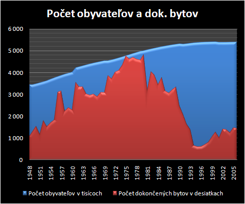 po_pb_graf